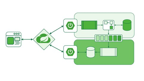 Master Spring Boot Microservices with CQRS Event Sourcing Udemy coupons